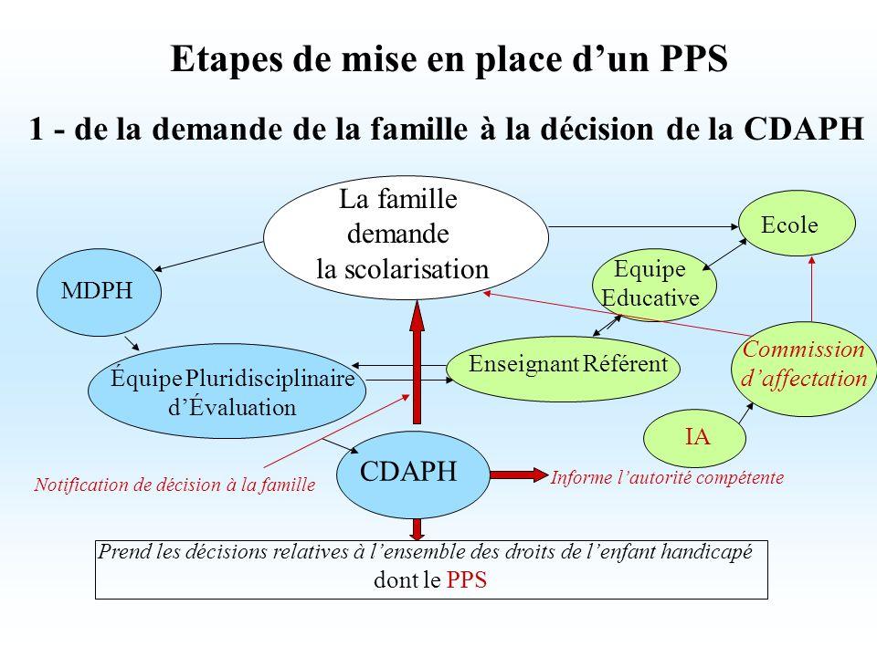 Etapes de mise en place dun PPS 1 - de la demande de la famille à la décision de la CDAPH La famille demande la scolarisation MDPH Ecole Enseignant Ré