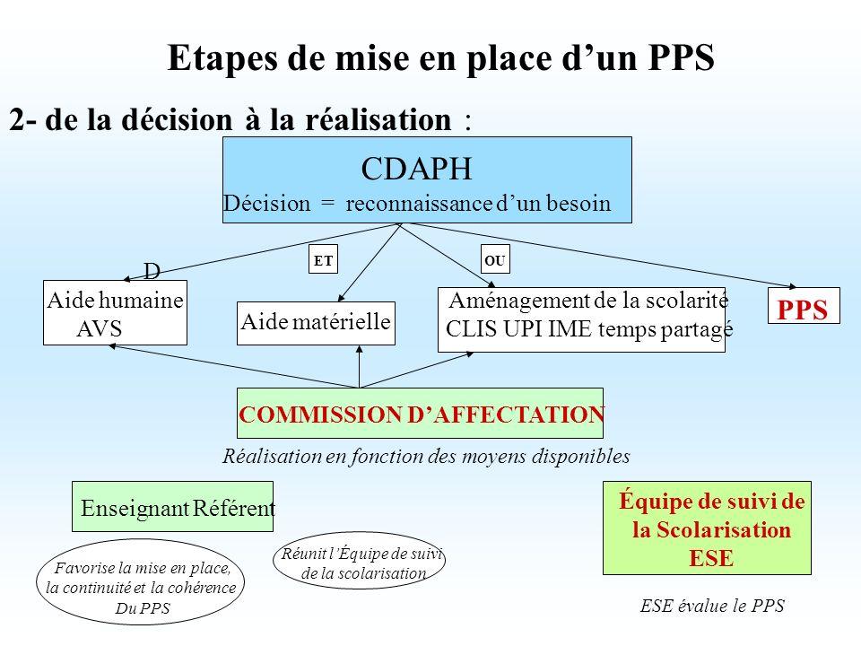 Etapes de mise en place dun PPS 2- de la décision à la réalisation : CDAPH Décision = reconnaissance dun besoin D Aide humaine AVS Aide matérielle Amé