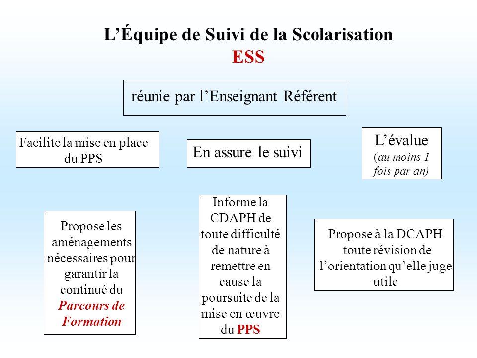LÉquipe de Suivi de la Scolarisation ESS réunie par lEnseignant Référent Facilite la mise en place du PPS En assure le suivi Lévalue (au moins 1 fois