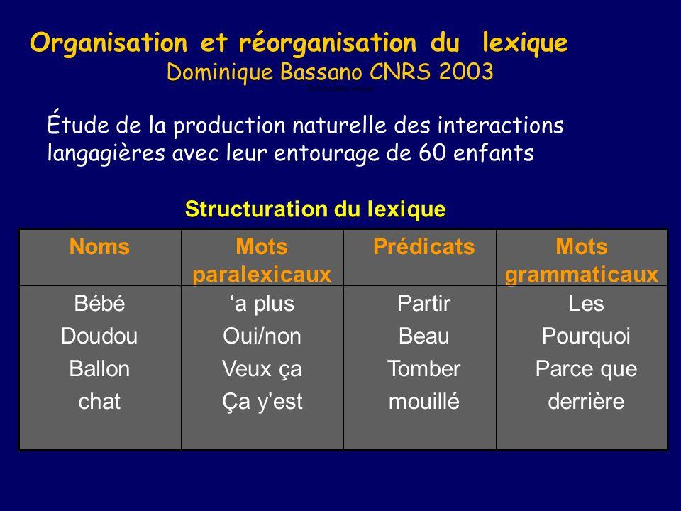 Organisation et réorganisation du lexique Dominique Bassano CNRS 2003 Étude de la production naturelle des interactions langagières avec leur entourag