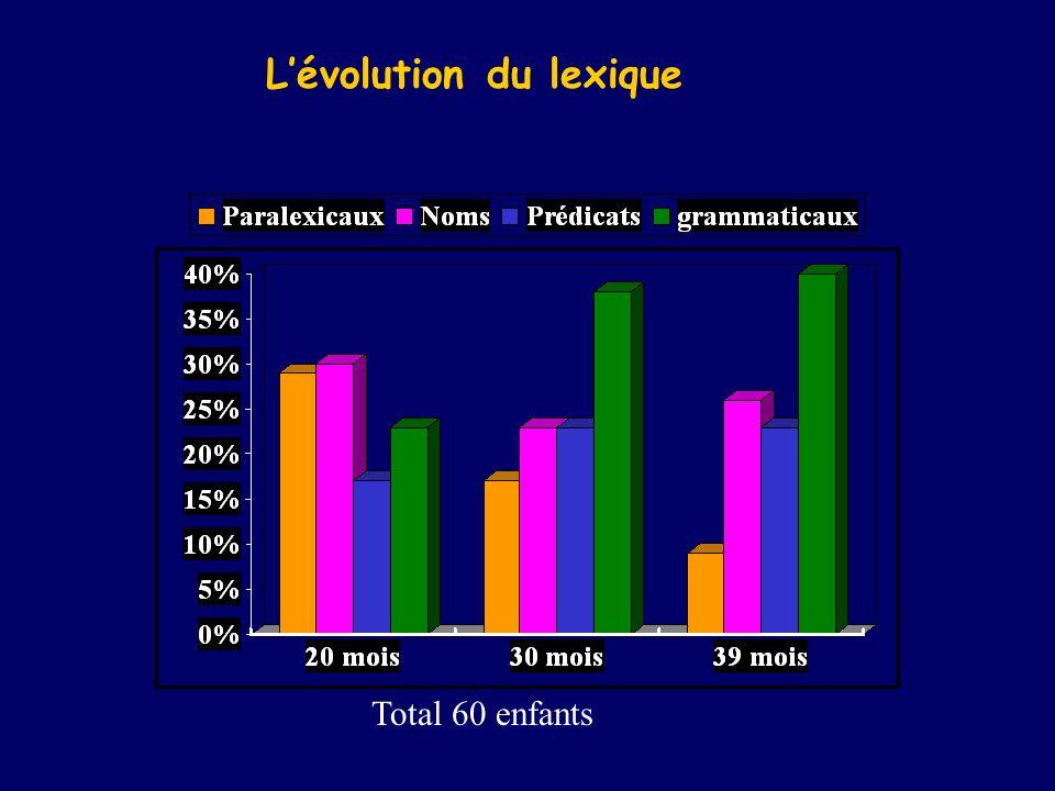 Lévolution du lexique Total 60 enfants