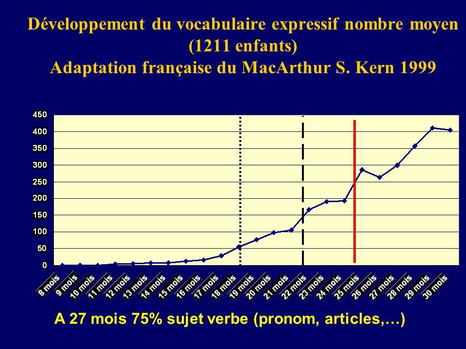 Développement du vocabulaire expressif nombre moyen (1211 enfants) Adaptation française du MacArthur S. Kern 1999 A 27 mois 75% sujet verbe (pronom, a