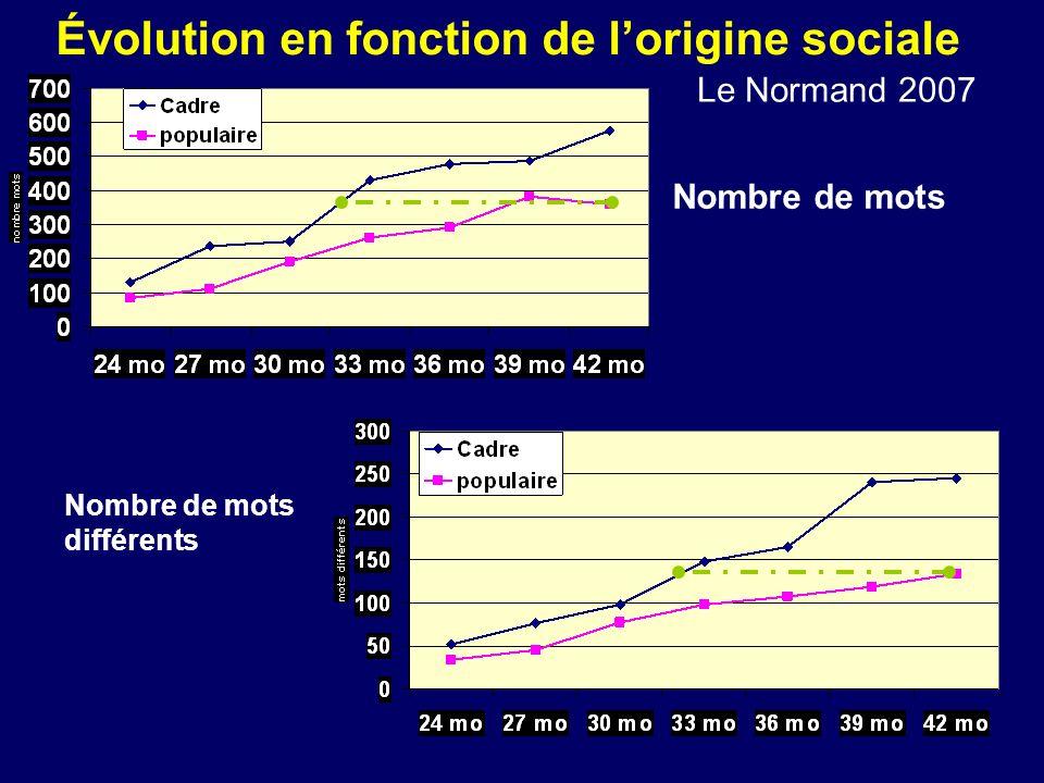 Évolution en fonction de lorigine sociale Nombre de mots Nombre de mots différents Le Normand 2007
