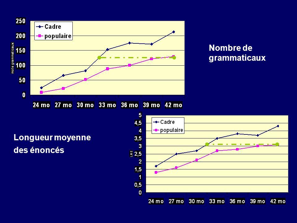Nombre de grammaticaux Longueur moyenne des énoncés
