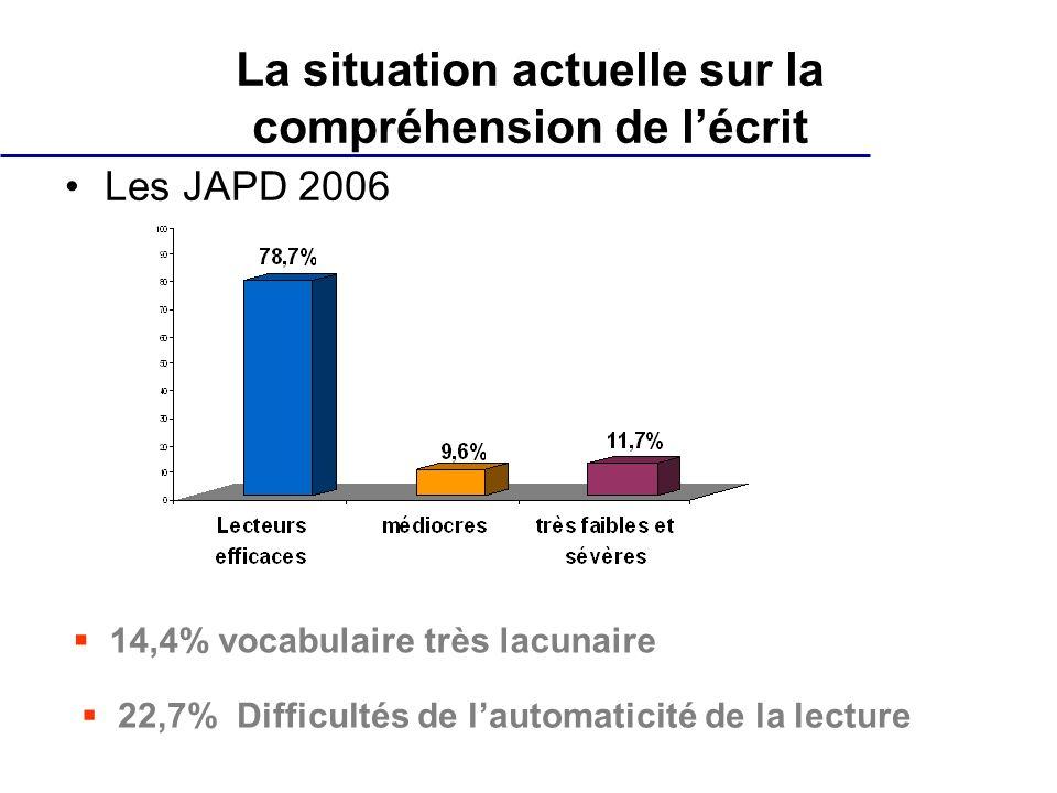 La situation actuelle sur la compréhension de lécrit Les JAPD 2006 14,4% vocabulaire très lacunaire 22,7% Difficultés de lautomaticité de la lecture