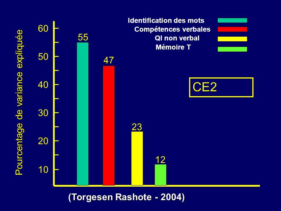 10 20 30 40 Pourcentage de variance expliquée 50 55 47 60 23 Identification des mots Compétences verbales QI non verbal Mémoire T 12 CE2 (Torgesen Ras