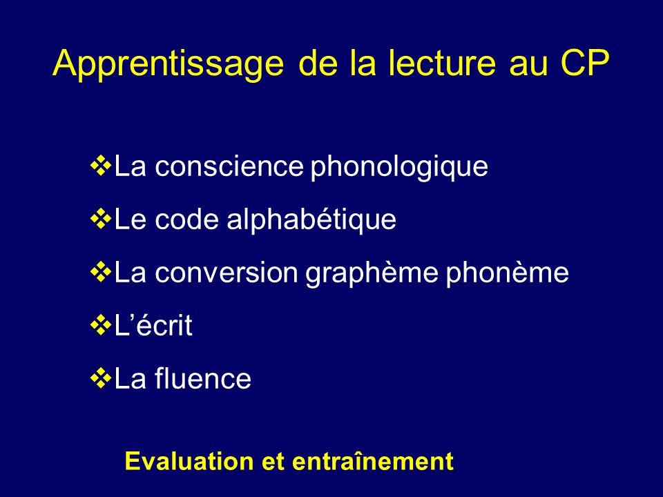 Apprentissage de la lecture au CP La conscience phonologique Le code alphabétique La conversion graphème phonème Lécrit La fluence Evaluation et entra