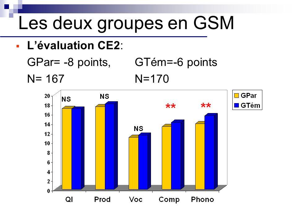 Les deux groupes en GSM Lévaluation CE2: GPar= -8 points,GTém=-6 points N= 167N=170