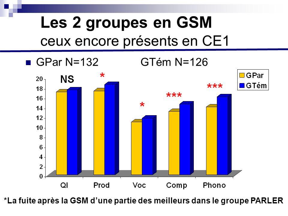 Les 2 groupes en GSM ceux encore présents en CE1 GPar N=132 GTém N=126 *La fuite après la GSM dune partie des meilleurs dans le groupe PARLER