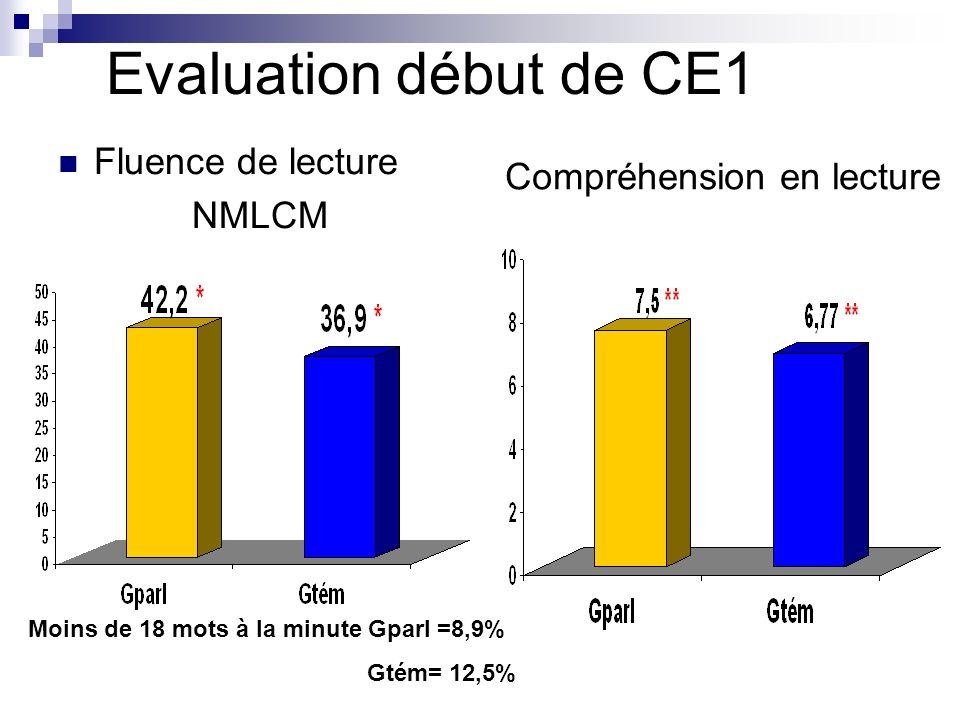 Evaluation début de CE1 Fluence de lecture NMLCM Compréhension en lecture Moins de 18 mots à la minute Gparl =8,9% Gtém= 12,5%