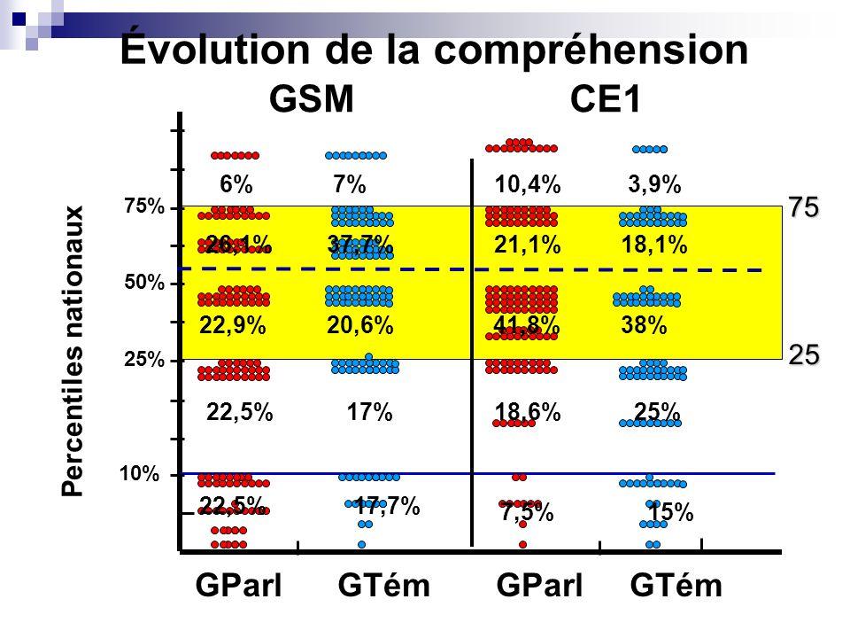 GParl GTém 75% 50% 25% 10% GSMCE1 2575 Évolution de la compréhension 22,5% 17% 17,7% 18,6% 7,5% 25% 15% Percentiles nationaux 22,9% 26,1%37,7% 20,6%41