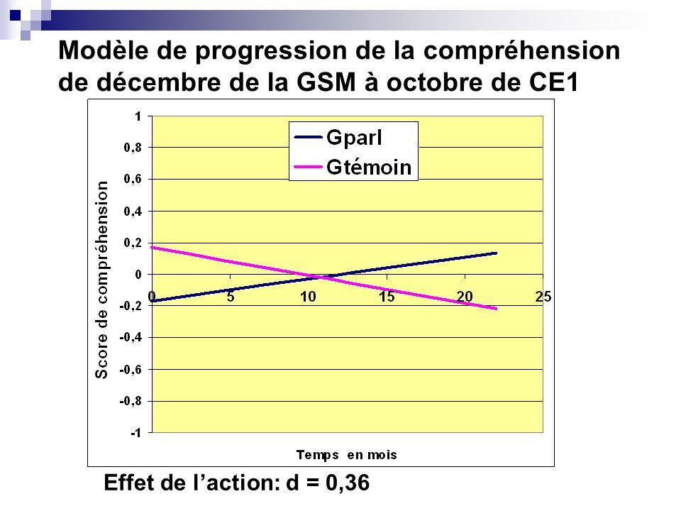 Modèle de progression de la compréhension de décembre de la GSM à octobre de CE1 Effet de laction: d = 0,36