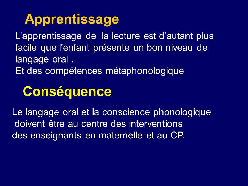 Apprentissage Lapprentissage de la lecture est dautant plus facile que lenfant présente un bon niveau de langage oral. Et des compétences métaphonolog
