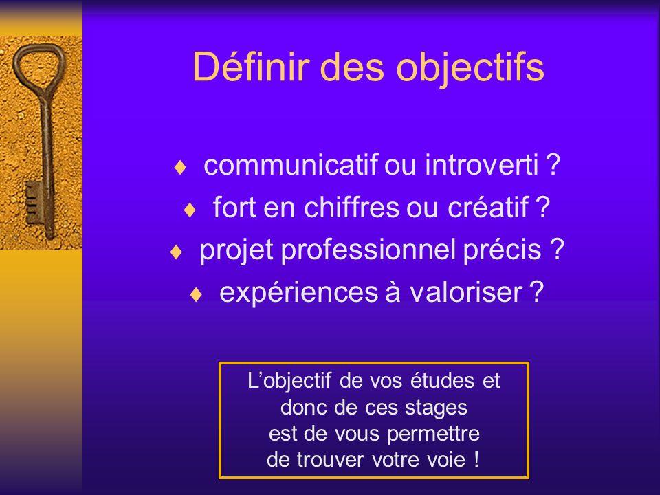 Définir des objectifs communicatif ou introverti ? fort en chiffres ou créatif ? projet professionnel précis ? expériences à valoriser ? Lobjectif de