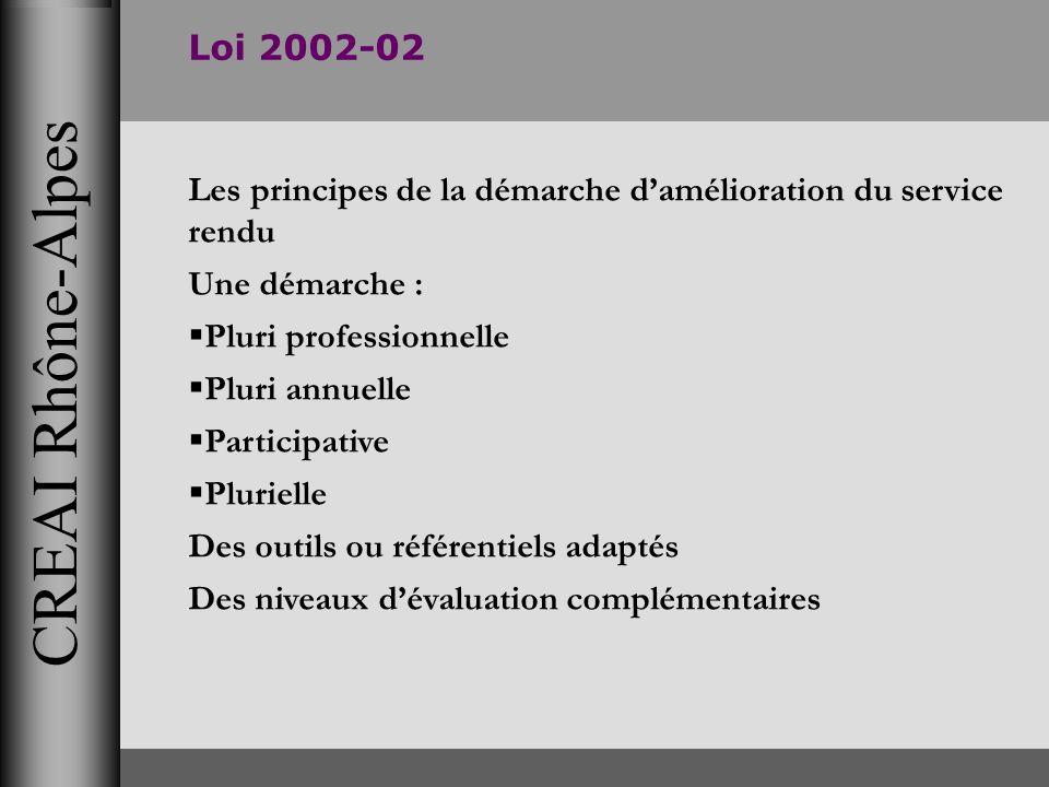 CREAI Rhône-Alpes Loi 2002-02 Les principes de la démarche damélioration du service rendu Une démarche : Pluri professionnelle Pluri annuelle Particip