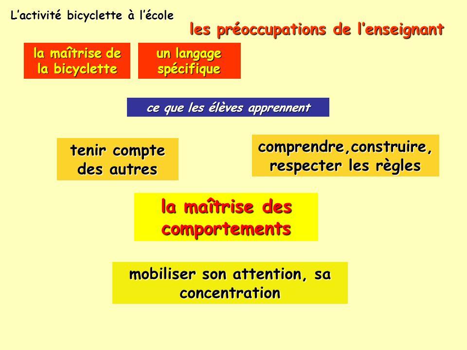 La bicyclette à lécole R PONVIANNE CPD EPS IA 38 Avril 2005 5/5 Vers suite de la diapo 25 Diapositive suivante