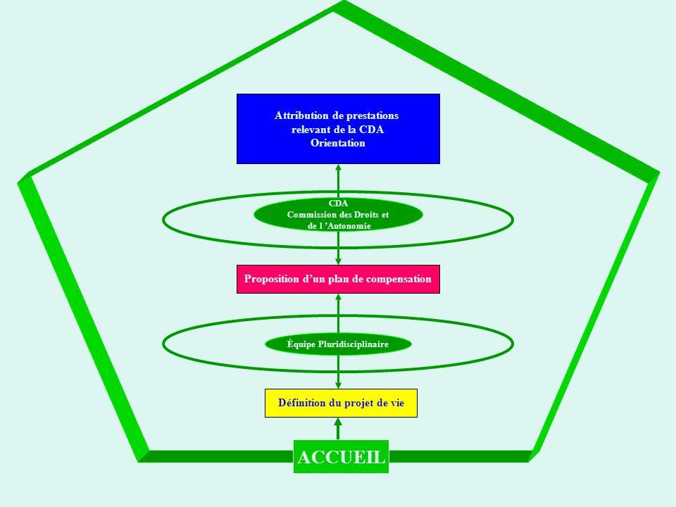 Équipe Pluridisciplinaire CDA Commission des Droits et de l Autonomie Définition du projet de vie Proposition dun plan de compensation Attribution de prestations relevant de la CDA Orientation PERSONNE HANDICAPEE ACCUEIL