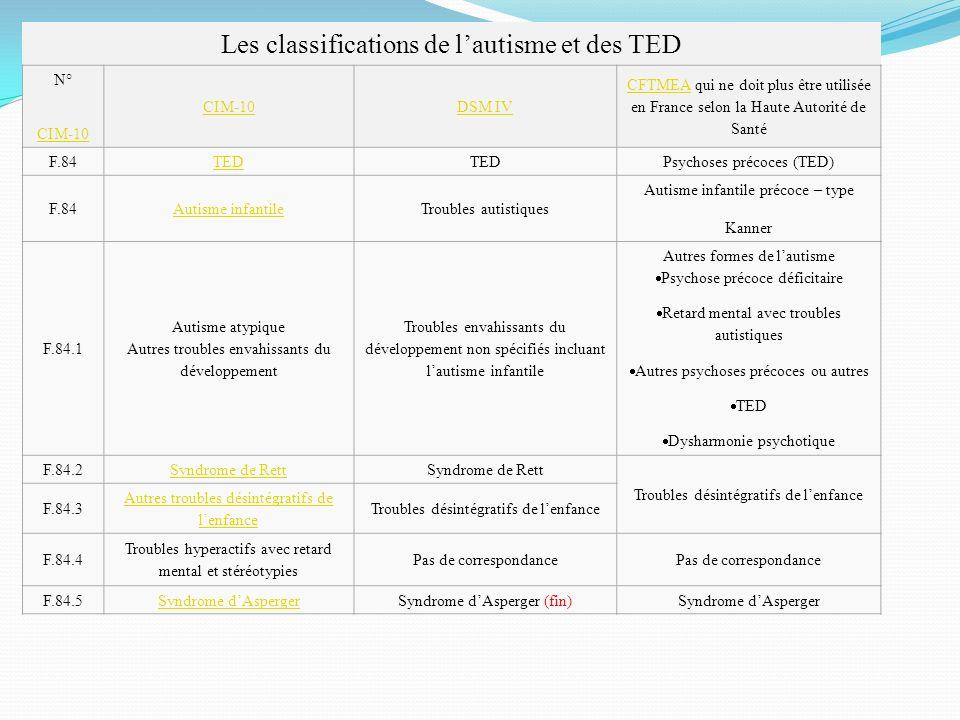 Les classifications de lautisme et des TED N° CIM-10 DSM IV CFTMEACFTMEA qui ne doit plus être utilisée en France selon la Haute Autorité de Santé F.8