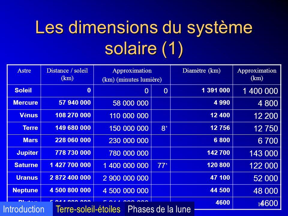 16 Les dimensions du système solaire (1) AstreDistance / soleil (km) Approximation (km) (minutes lumière) Diamètre (km)Approximation (km) Soleil 0 00