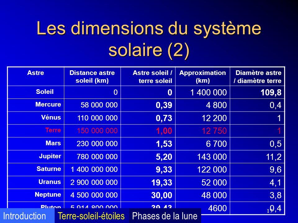 17 Les dimensions du système solaire (2) AstreDistance astre soleil (km) Astre soleil / terre soleil Approximation (km) Diamètre astre / diamètre terr
