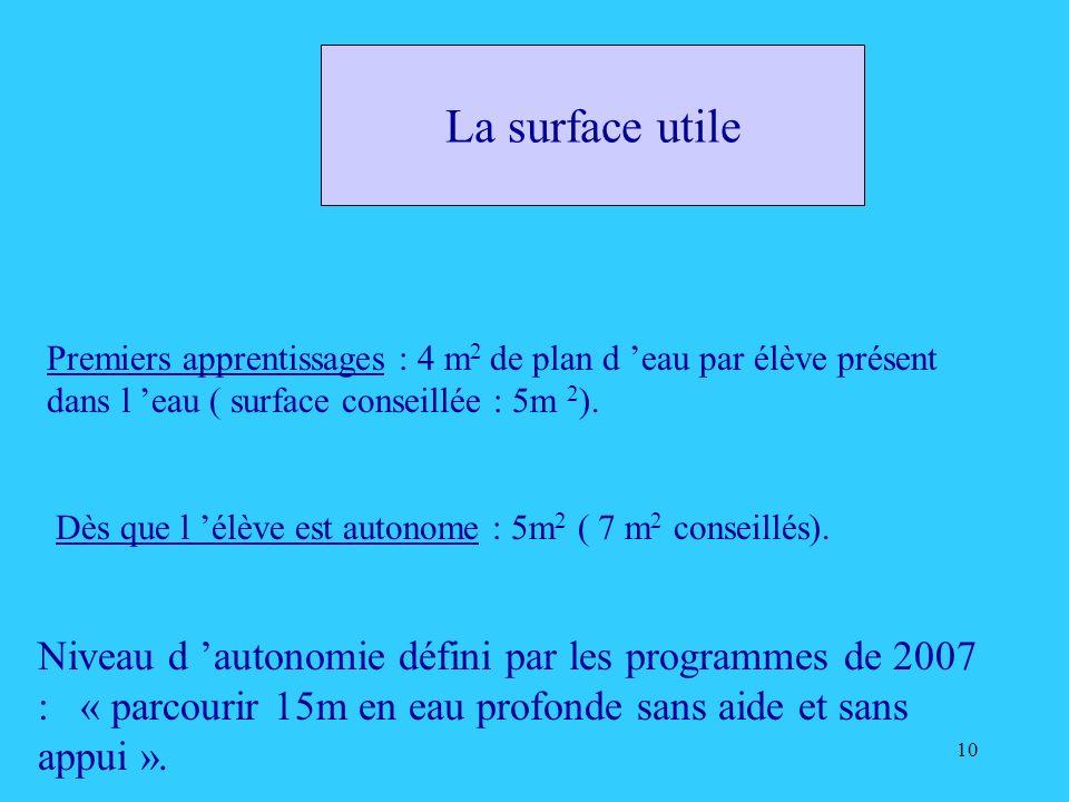10 La surface utile Premiers apprentissages : 4 m 2 de plan d eau par élève présent dans l eau ( surface conseillée : 5m 2 ). Dès que l élève est auto