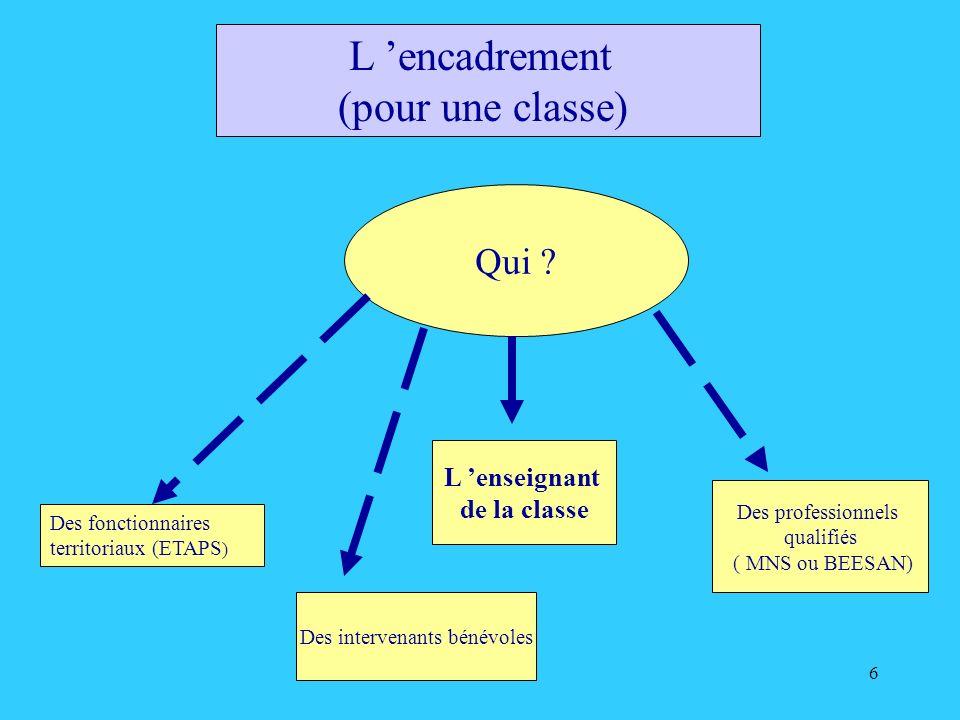 6 L encadrement (pour une classe) Qui ? L enseignant de la classe Des professionnels qualifiés ( MNS ou BEESAN) Des fonctionnaires territoriaux (ETAPS
