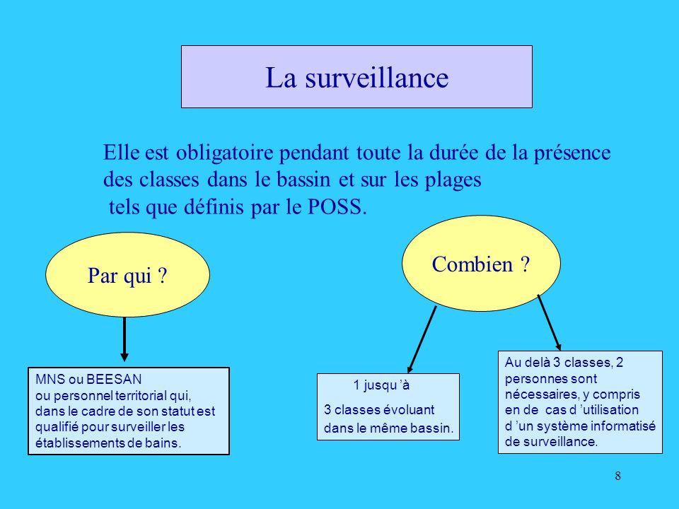 8 La surveillance Elle est obligatoire pendant toute la durée de la présence des classes dans le bassin et sur les plages tels que définis par le POSS