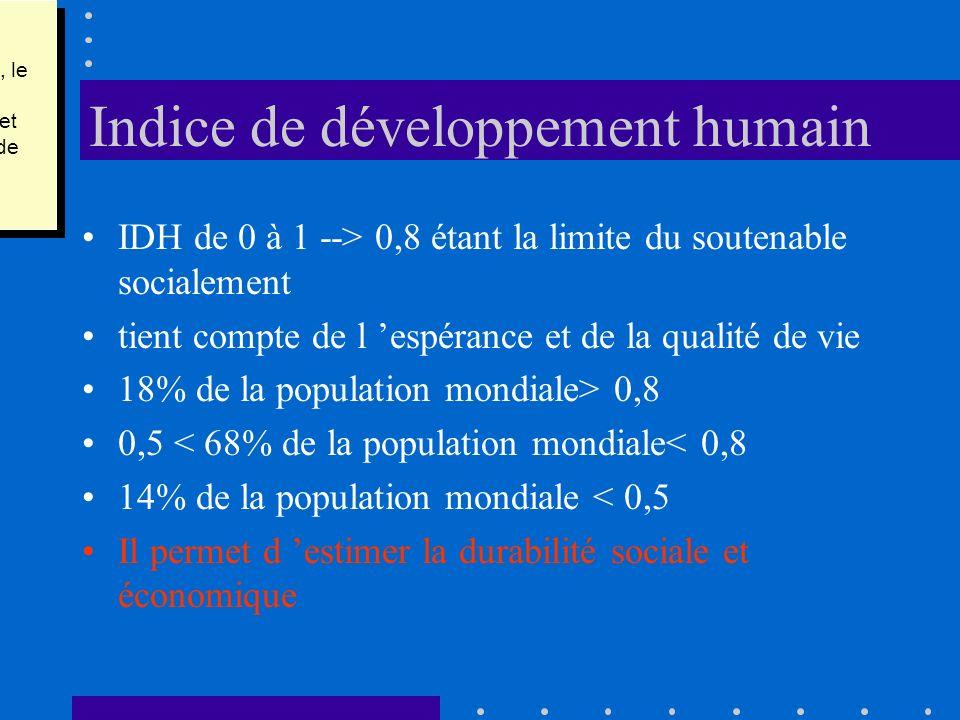 Indice de développement humain IDH de 0 à 1 --> 0,8 étant la limite du soutenable socialement tient compte de l espérance et de la qualité de vie 18%