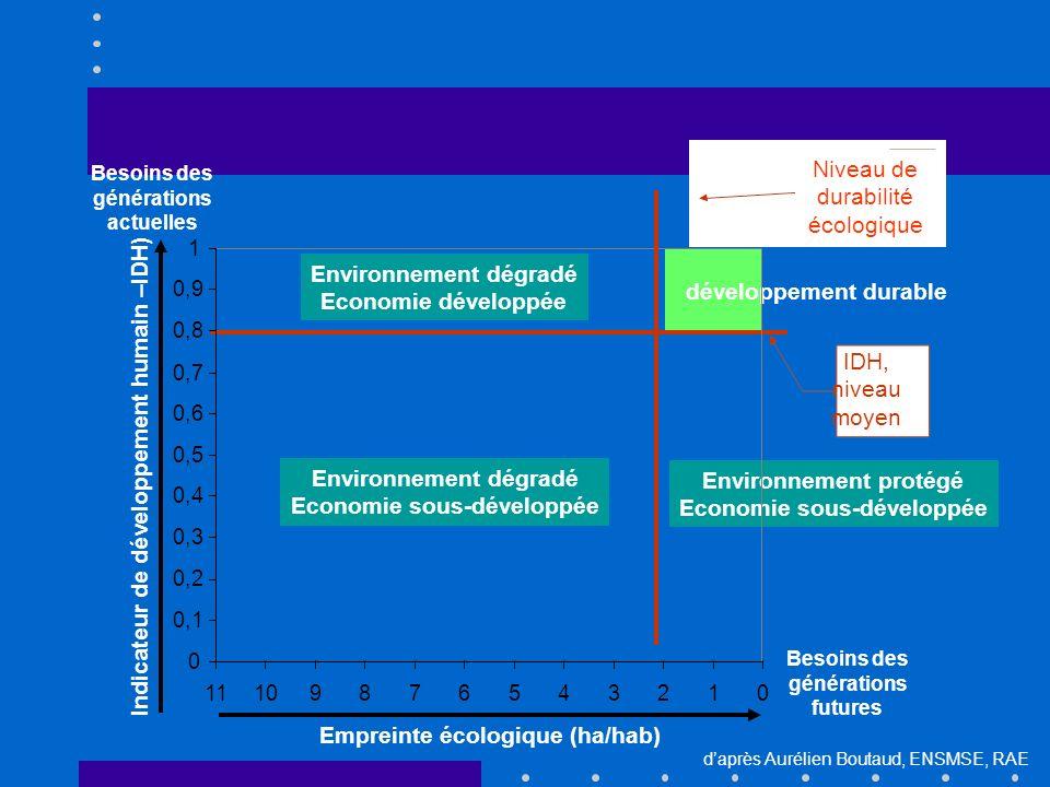 développement durable IDH, niveau moyen Environnement dégradé Economie développée Environnement dégradé Economie sous-développée Environnement protégé