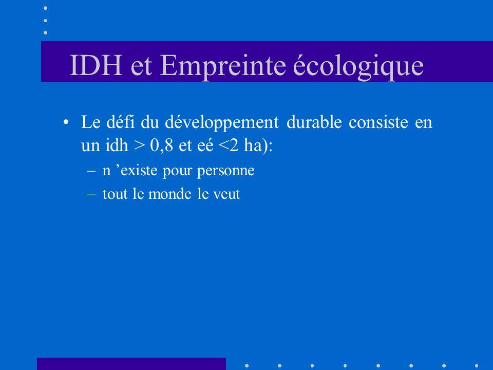 IDH et Empreinte écologique Le défi du développement durable consiste en un idh > 0,8 et eé <2 ha): –n existe pour personne –tout le monde le veut