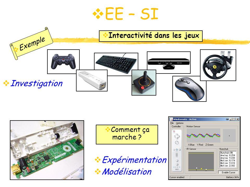 EE – SI EE – SI Exemple Interactivité dans les jeux Investigation Comment ça marche ? Expérimentation Modélisation