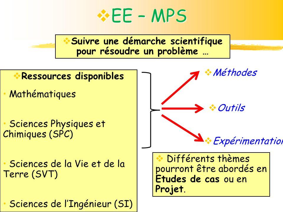 Ressources disponibles Mathématiques Sciences Physiques et Chimiques (SPC) Sciences de la Vie et de la Terre (SVT) Sciences de lIngénieur (SI) Méthode