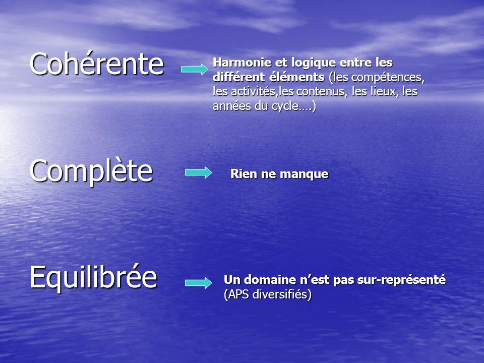 PRINCIPES 4 compétences chaque année de chaque cycle 4 compétences chaque année de chaque cycle Chaque compétence traitée au travers dune ou plusieurs activités Chaque activité sur un module dapprentissage de 10 à 15 séances (minimum exigé 5 à 6) -Maternelle : 1 séance /jour (30 à 45 min) -Cycle 2 et 3 : 3 heures hebdomadaires (2 jours distincts) Module jeux collectifs obligatoire chaque année (cycles 2 et 3) Activités de natation prioritaires au cycle 2 (12 séances /an)