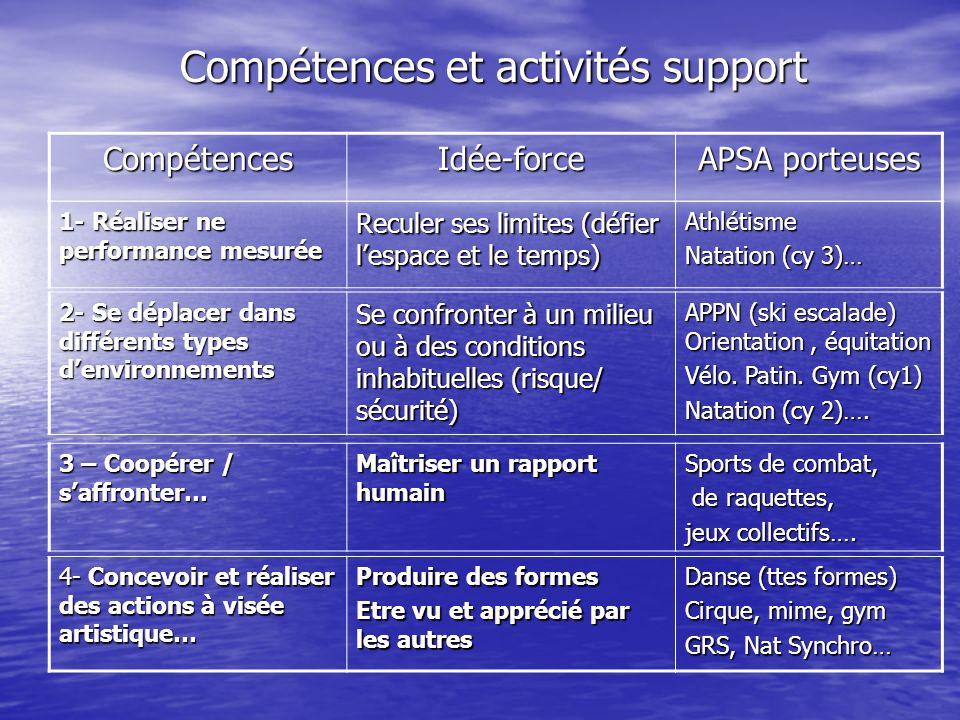 Compétences et activités support CompétencesIdée-force APSA porteuses 1- Réaliser ne performance mesurée Reculer ses limites (défier lespace et le tem