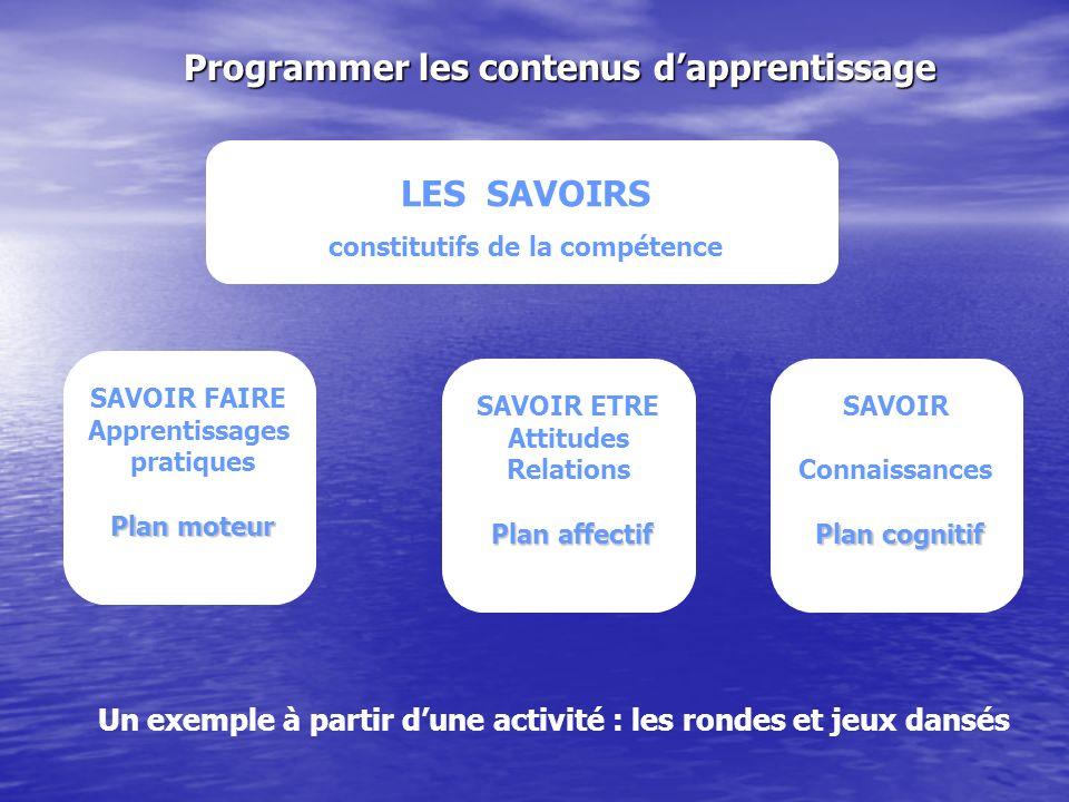Programmer les contenus dapprentissage Un exemple à partir dune activité : les rondes et jeux dansés LES SAVOIRS constitutifs de la compétence SAVOIR