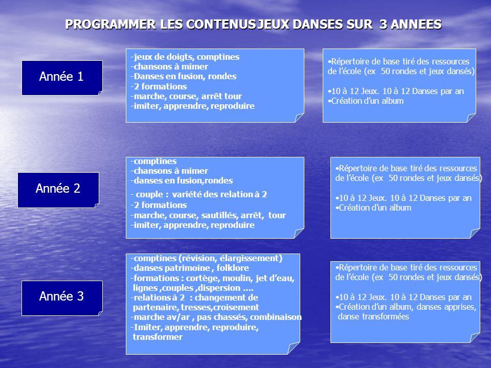 PROGRAMMER LES CONTENUS JEUX DANSES SUR 3 ANNEES Année 1 Année 2 Année 3 -jeux de doigts, comptines -chansons à mimer -Danses en fusion, rondes -2 for