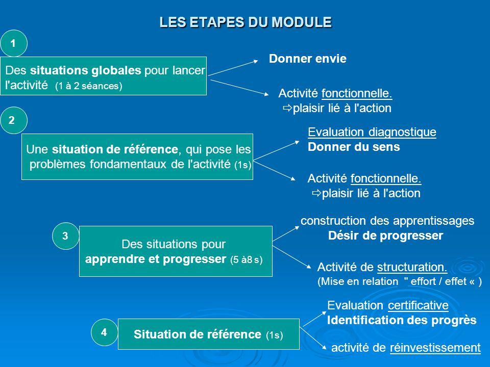 LES ETAPES DU MODULE Des situations globales pour lancer l'activité (1 à 2 séances) Une situation de référence, qui pose les problèmes fondamentaux de