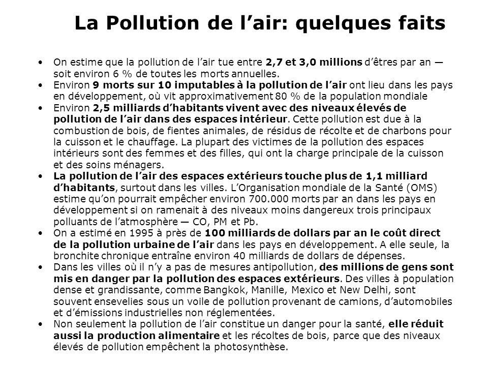 On estime que la pollution de lair tue entre 2,7 et 3,0 millions dêtres par an soit environ 6 % de toutes les morts annuelles. Environ 9 morts sur 10