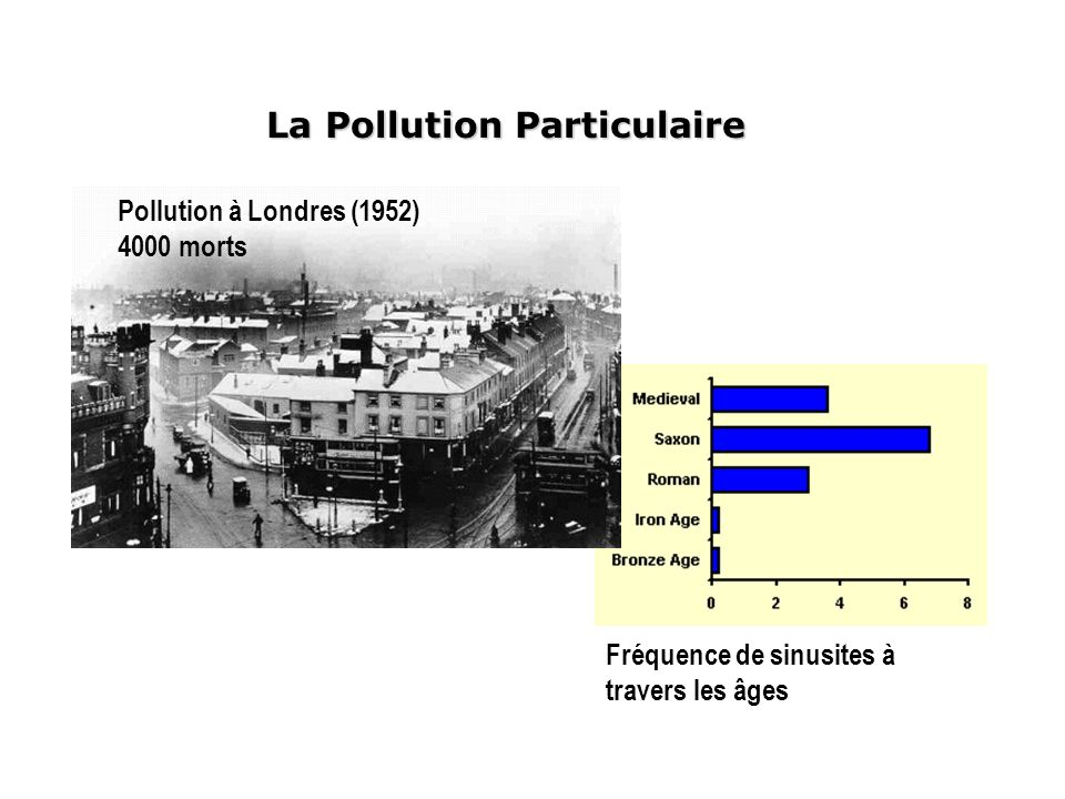 La Pollution Particulaire Pollution à Londres (1952) 4000 morts Fréquence de sinusites à travers les âges