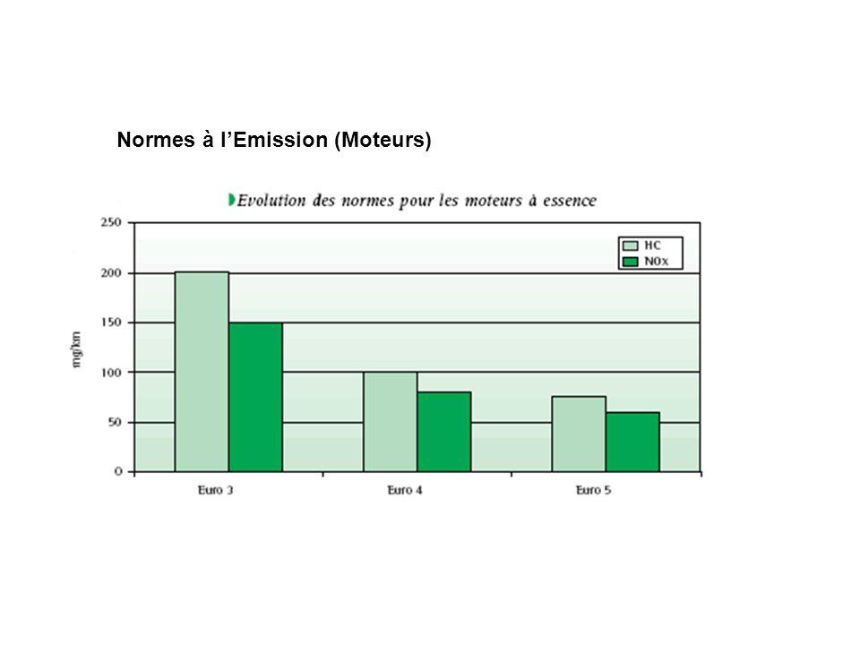Normes à lEmission (Moteurs)