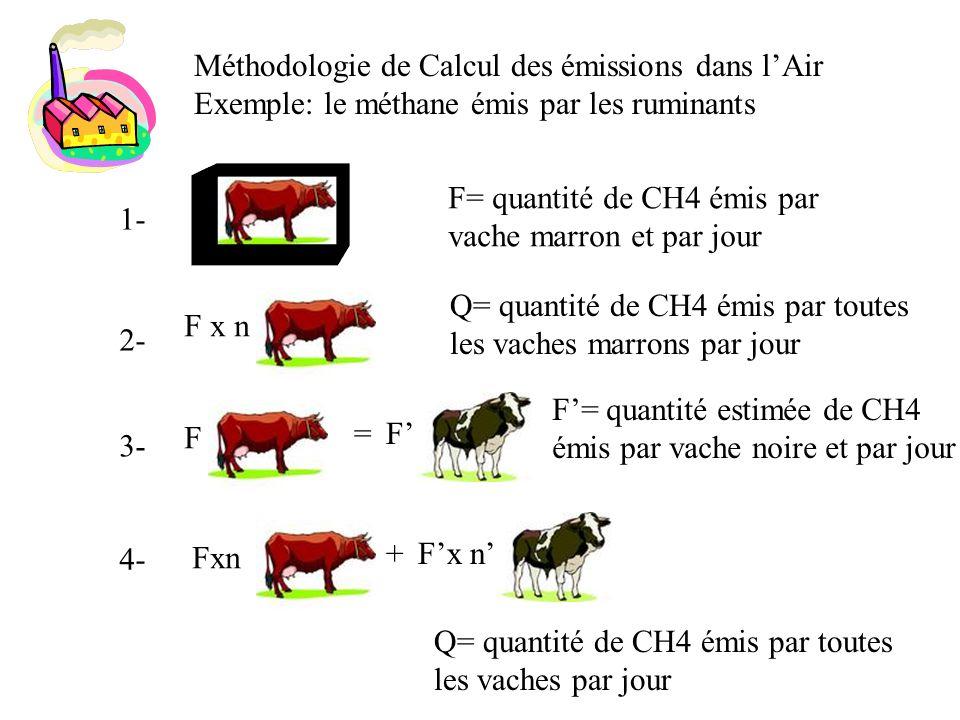 Méthodologie de Calcul des émissions dans lAir Exemple: le méthane émis par les ruminants 1- F= quantité de CH4 émis par vache marron et par jour F x