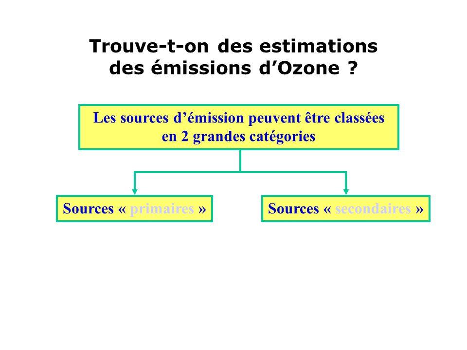 Trouve-t-on des estimations des émissions dOzone ? Les sources démission peuvent être classées en 2 grandes catégories Sources « primaires »Sources «