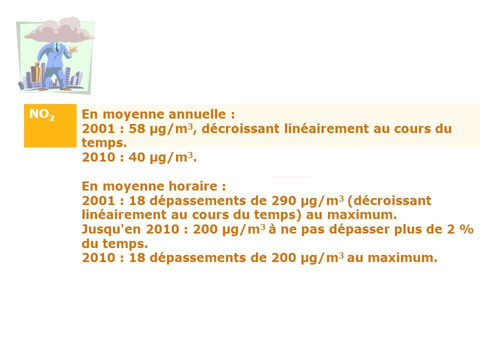 Valeurs limitesSeuil d'alerte NO 2 En moyenne annuelle : 2001 : 58 µg/m 3, décroissant linéairement au cours du temps. 2010 : 40 µg/m 3. En moyenne ho
