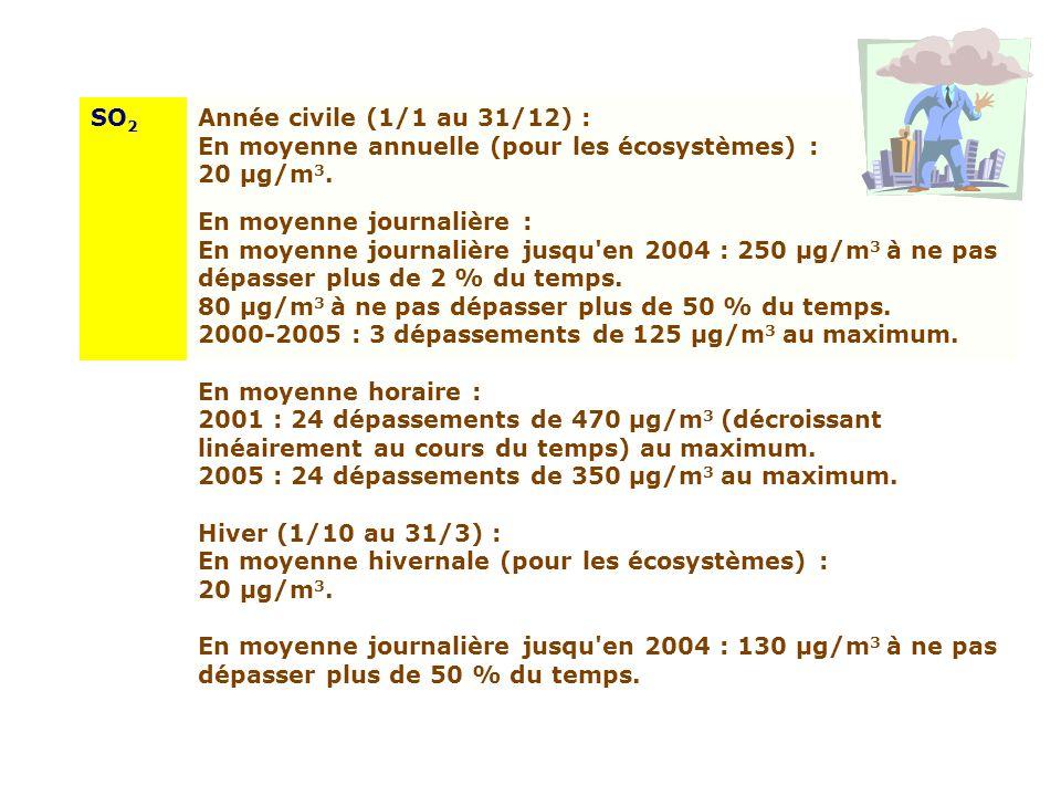 SO 2 Année civile (1/1 au 31/12) : En moyenne annuelle (pour les écosystèmes) : 20 µg/m 3. En moyenne journalière : En moyenne journalière jusqu'en 20