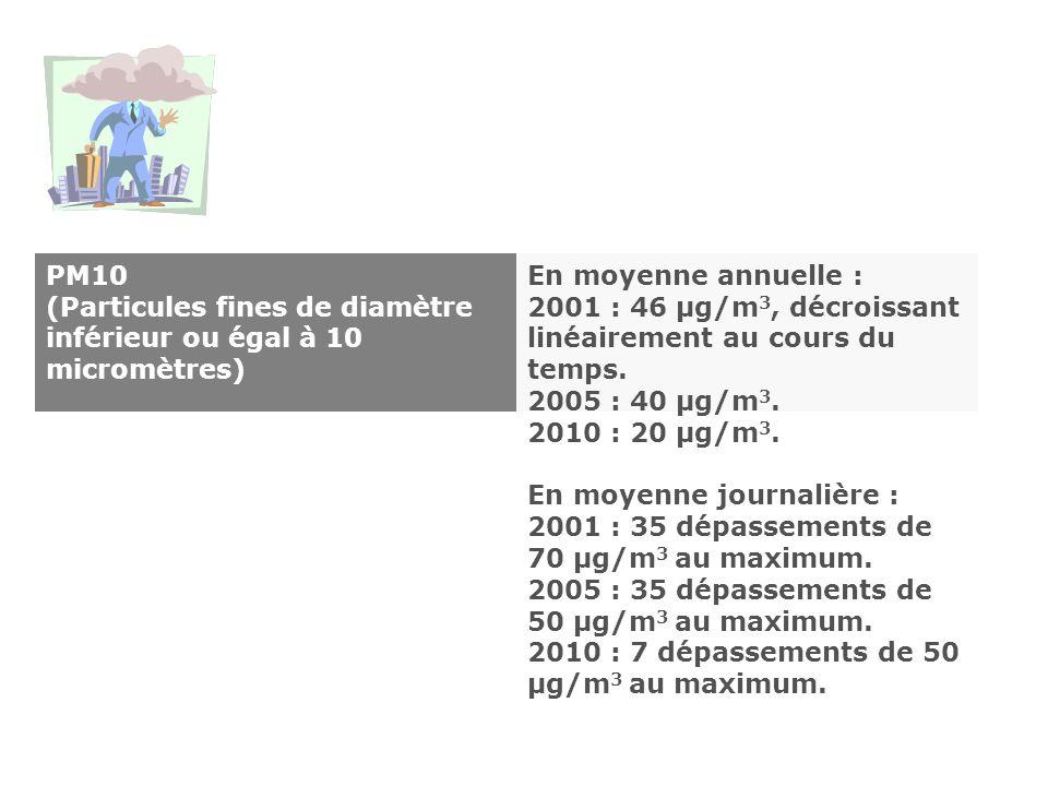 PM10 (Particules fines de diamètre inférieur ou égal à 10 micromètres) En moyenne annuelle : 2001 : 46 µg/m 3, décroissant linéairement au cours du te