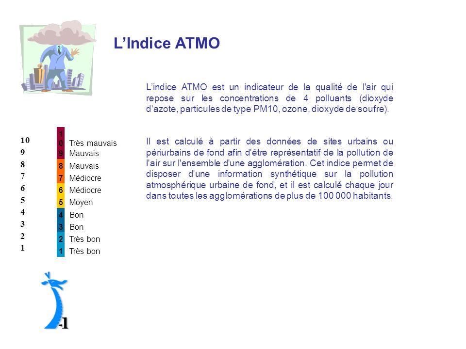 LIndice ATMO Lindice ATMO est un indicateur de la qualité de l'air qui repose sur les concentrations de 4 polluants (dioxyde d'azote, particules de ty