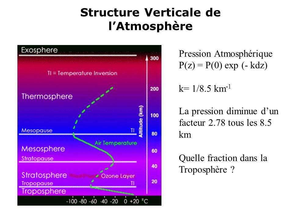 Pression Atmosphérique P(z) = P(0) exp (- kdz) k= 1/8.5 km -1 La pression diminue dun facteur 2.78 tous les 8.5 km Quelle fraction dans la Troposphère