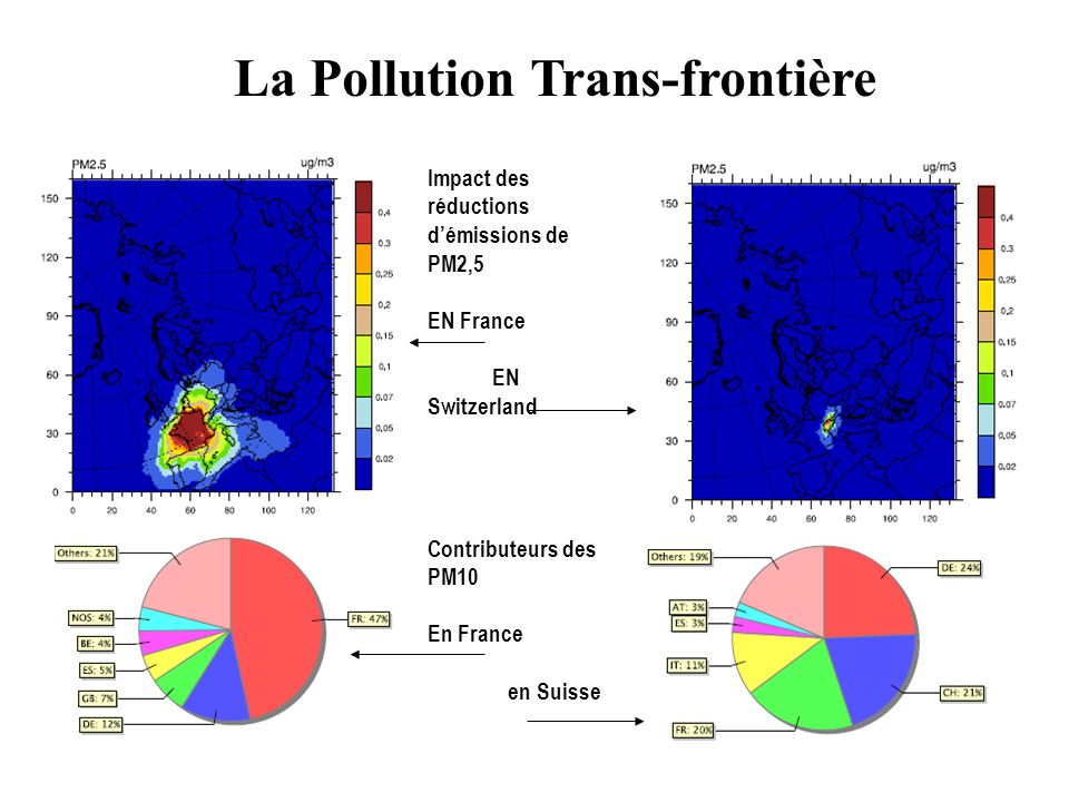 La Pollution Trans-frontière Impact des réductions démissions de PM2,5 EN France EN Switzerland Contributeurs des PM10 En France en Suisse