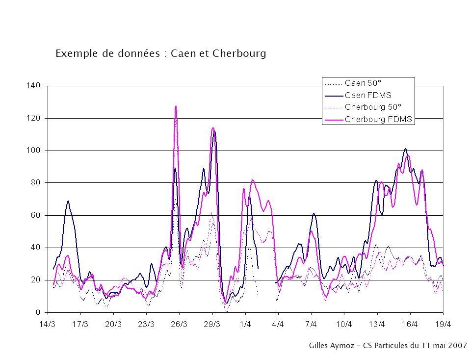 Exemple de données : Caen et Cherbourg Gilles Aymoz - CS Particules du 11 mai 2007