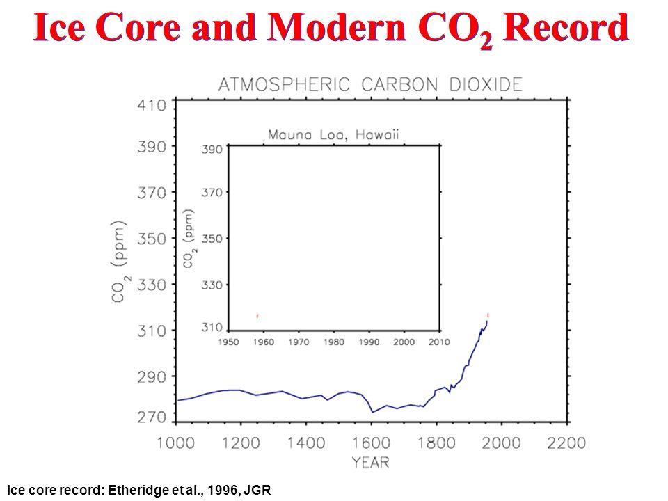 Ice Core and Modern CO 2 Record Ice core record: Etheridge et al., 1996, JGR